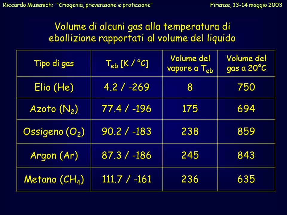 NON chiudere mai ermeticamente un recipiente o un tubo contenente liquidi criogenici o comunque gas a bassa temperatura.