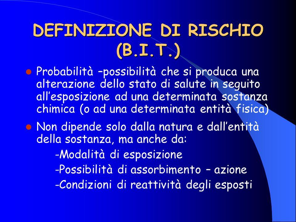 DEFINIZIONE DI RISCHIO (B.I.T.) Probabilità –possibilità che si produca una alterazione dello stato di salute in seguito allesposizione ad una determi