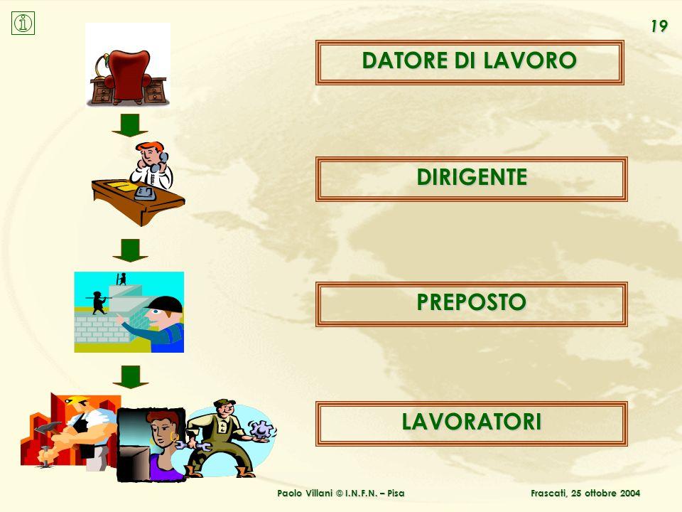 Paolo Villani © I.N.F.N. – Pisa DATORE DI LAVORO DIRIGENTE PREPOSTO LAVORATORI 19 Frascati, 25 ottobre 2004