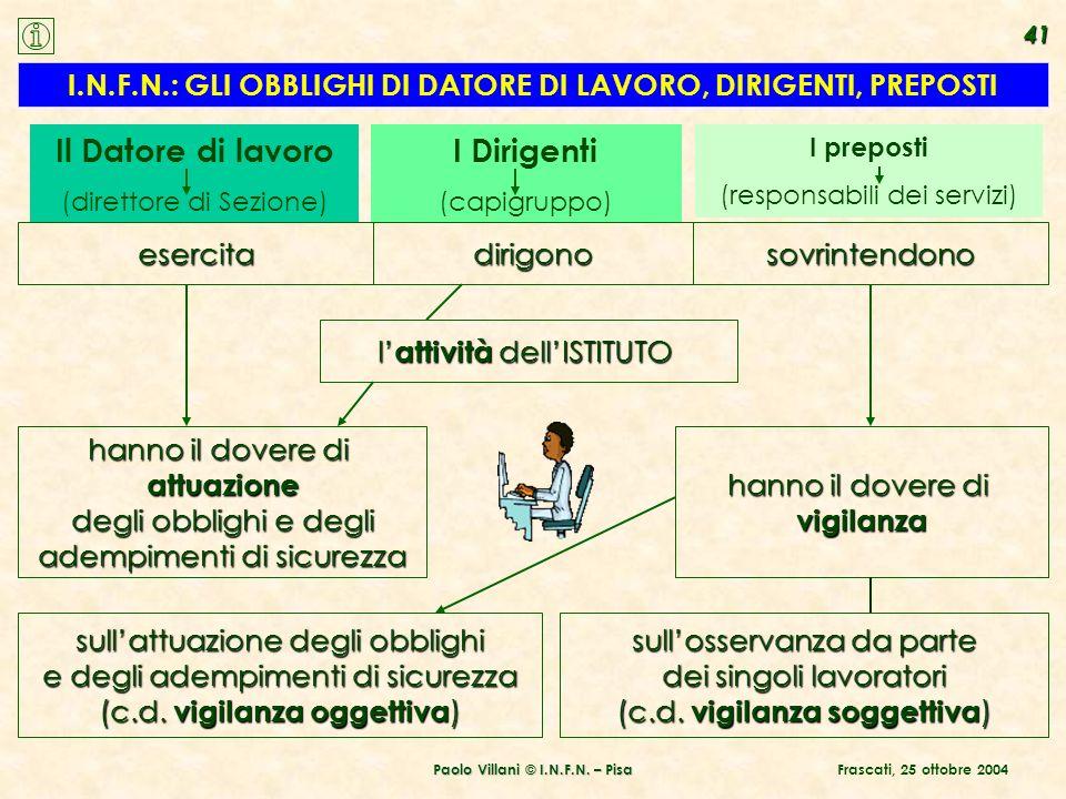 Paolo Villani © I.N.F.N. – Pisa l attività dellISTITUTO hanno il dovere di attuazione degli obblighi e degli adempimenti di sicurezza I.N.F.N.: GLI OB