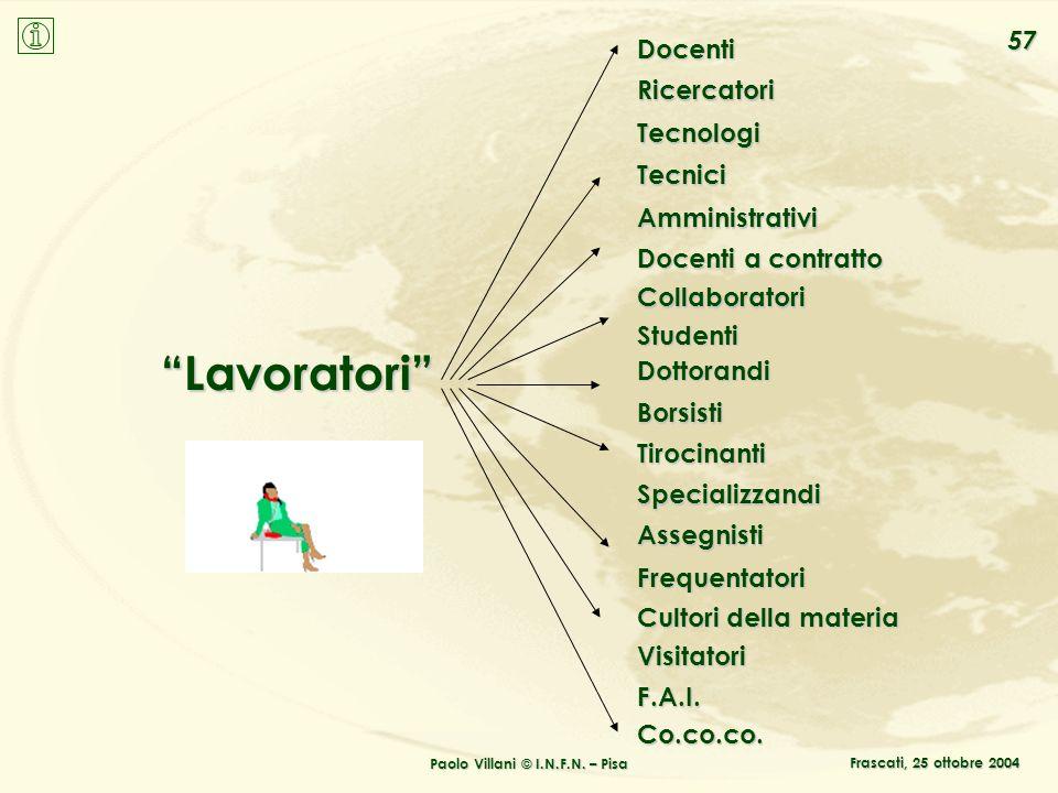 Paolo Villani © I.N.F.N. – Pisa 57 Frascati, 25 ottobre 2004 Lavoratori Docenti Ricercatori Tecnologi Tecnici Amministrativi Docenti a contratto Colla