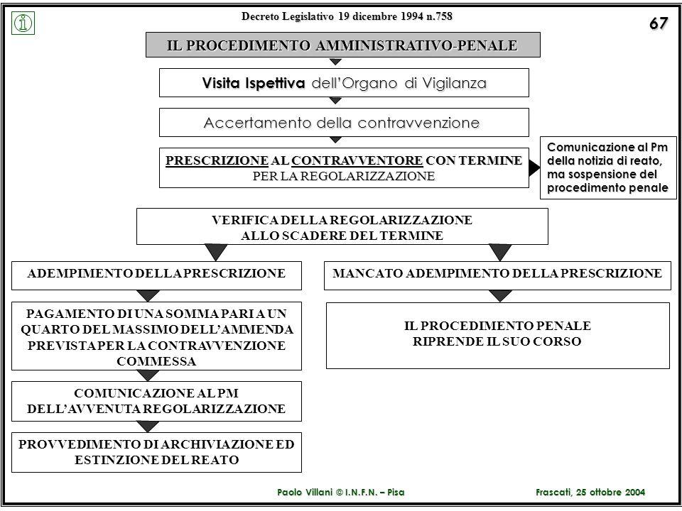 Paolo Villani © I.N.F.N. – Pisa Decreto Legislativo 19 dicembre 1994 n.758 67 IL PROCEDIMENTO AMMINISTRATIVO-PENALE PRESCRIZIONE AL CONTRAVVENTORE CON