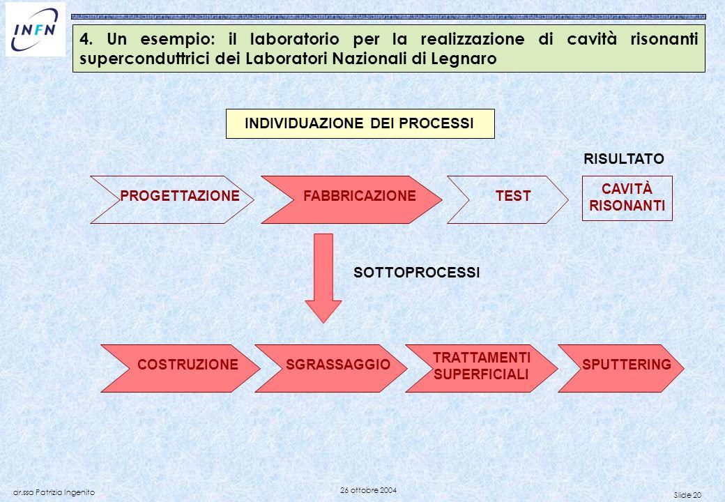 Slide 20 dr.ssa Patrizia Ingenito 26 ottobre 2004 PROGETTAZIONE CAVITÀ RISONANTI FABBRICAZIONE TEST COSTRUZIONESGRASSAGGIOSPUTTERING TRATTAMENTI SUPER