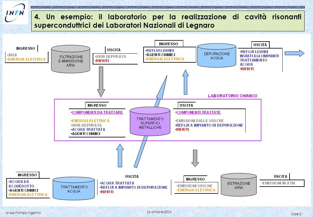 Slide 21 dr.ssa Patrizia Ingenito 26 ottobre 2004 4. Un esempio: il laboratorio per la realizzazione di cavità risonanti superconduttrici dei Laborato