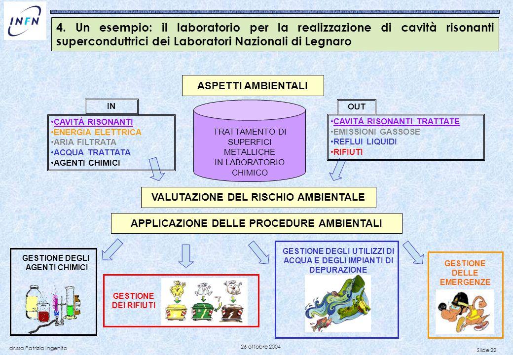 Slide 22 dr.ssa Patrizia Ingenito 26 ottobre 2004 ASPETTI AMBIENTALI GESTIONE DEI RIFIUTI GESTIONE DEGLI AGENTI CHIMICI GESTIONE DEGLI UTILIZZI DI ACQ
