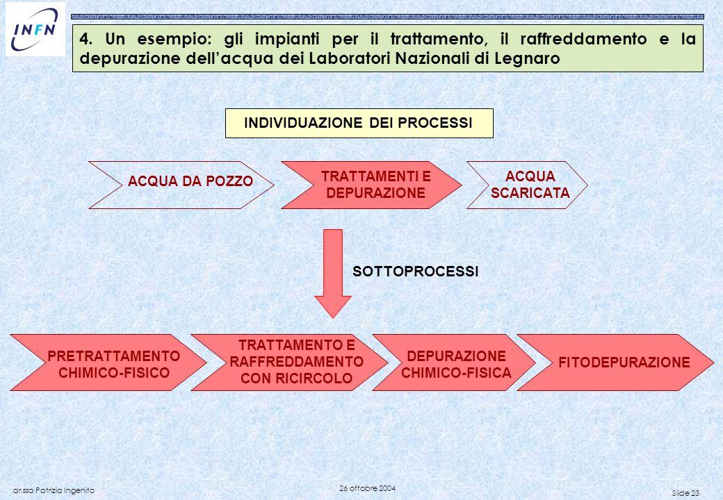 Slide 23 dr.ssa Patrizia Ingenito 26 ottobre 2004 ACQUA DA POZZO TRATTAMENTI E DEPURAZIONE ACQUA SCARICATA PRETRATTAMENTO CHIMICO-FISICO SOTTOPROCESSI