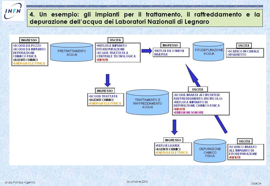 Slide 24 dr.ssa Patrizia Ingenito 26 ottobre 2004 4. Un esempio: gli impianti per il trattamento, il raffreddamento e la depurazione dellacqua dei Lab