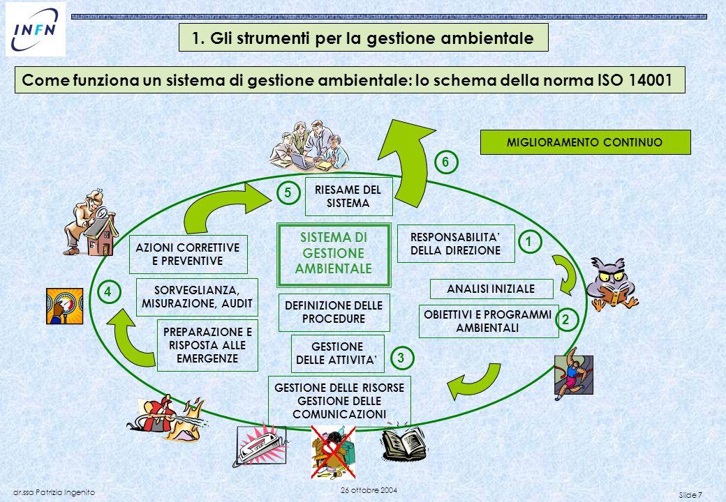 Slide 7 dr.ssa Patrizia Ingenito 26 ottobre 2004 Come funziona un sistema di gestione ambientale: lo schema della norma ISO 14001 RESPONSABILITA DELLA