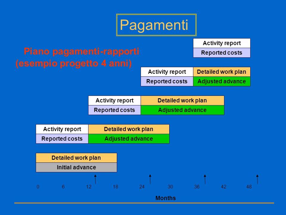 Pagamenti Piano pagamenti-rapporti (esempio progetto 4 anni) Activity report Reported costs Activity reportDetailed work plan Reported costsAdjusted a