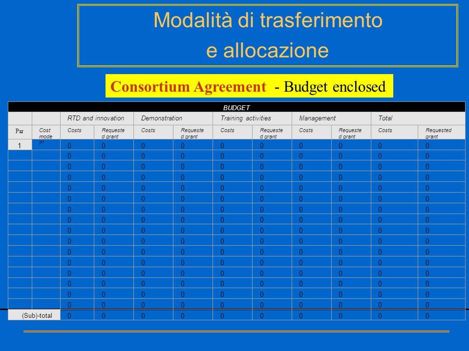 Modalità di trasferimento e allocazione Consortium Agreement - Budget enclosed BUDGET RTD and innovationDemonstrationTraining activitiesManagementTota