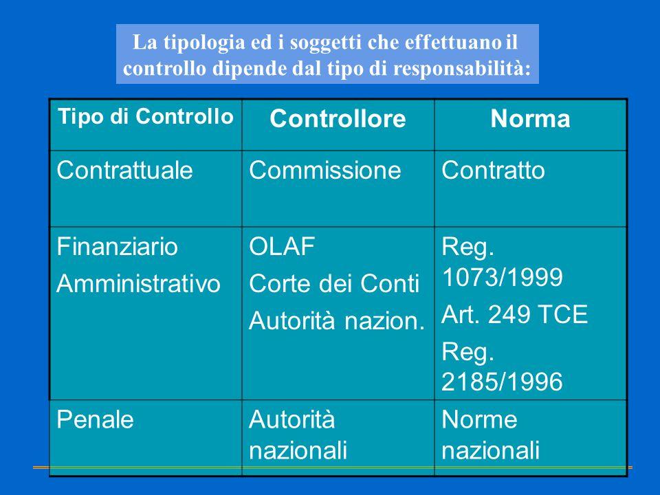 La tipologia ed i soggetti che effettuano il controllo dipende dal tipo di responsabilità: Tipo di Controllo ControlloreNorma ContrattualeCommissioneC