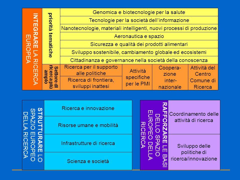 Genomica e biotecnologie per la salute Cittadinanza e governance nella società della conoscenza Sviluppo sostenibile, cambiamento globale ed ecosistem