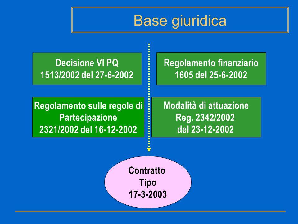 Regolamento finanziario 1605 del 25-6-2002 Modalità di attuazione Reg. 2342/2002 del 23-12-2002 Decisione VI PQ 1513/2002 del 27-6-2002 Regolamento su