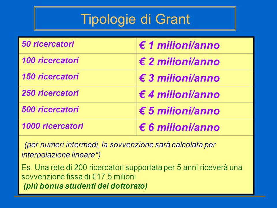 Grant for Integration: Lammontare del finanziamento viene calcolato tenendo conto: del livello di integrazione, del numero di ricercatori che ogni par