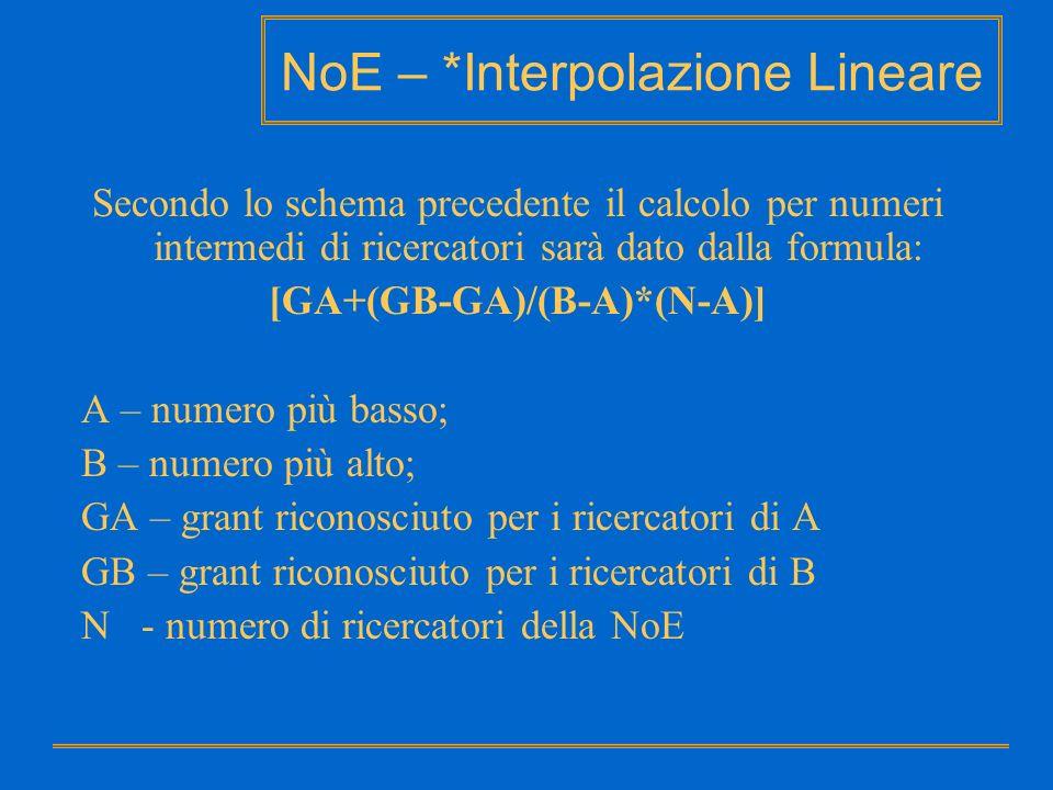 NoE – *Interpolazione Lineare Secondo lo schema precedente il calcolo per numeri intermedi di ricercatori sarà dato dalla formula: [GA+(GB-GA)/(B-A)*(