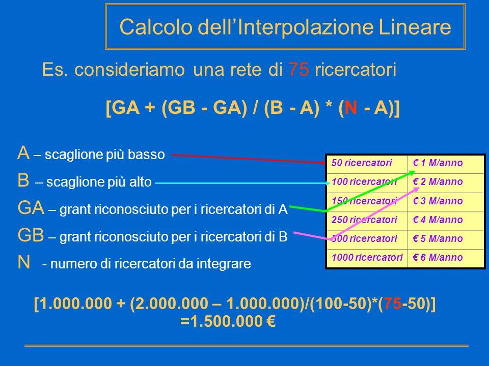 Calcolo dellInterpolazione Lineare A – scaglione più basso B – scaglione più alto GA – grant riconosciuto per i ricercatori di A GB – grant riconosciu