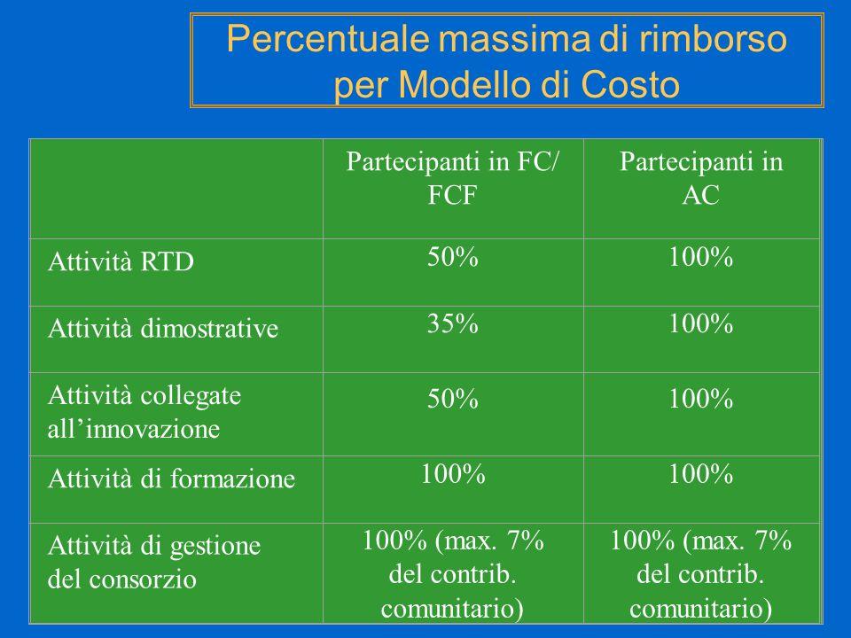 Percentuale massima di rimborso per Modello di Costo Partecipanti in FC/ FCF Partecipanti in AC Attività RTD 50%100% Attività dimostrative 35%100% Att