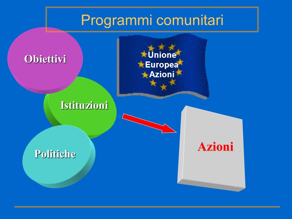 Azioni PROGRAMMI Base giuridica Spesa Destinatari IstituzioneAttuatrice Unione Europea Programmi Programmi comunitari