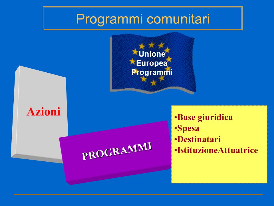 Base giuridica Fonti del diritto UE: - Trattati - Diritto derivato: - fonti tipiche - fonti atipiche - Atti amministrativi - Accordi Unione Europea Programmi Base Giuridica PROGRAMMI Programmi comunitari