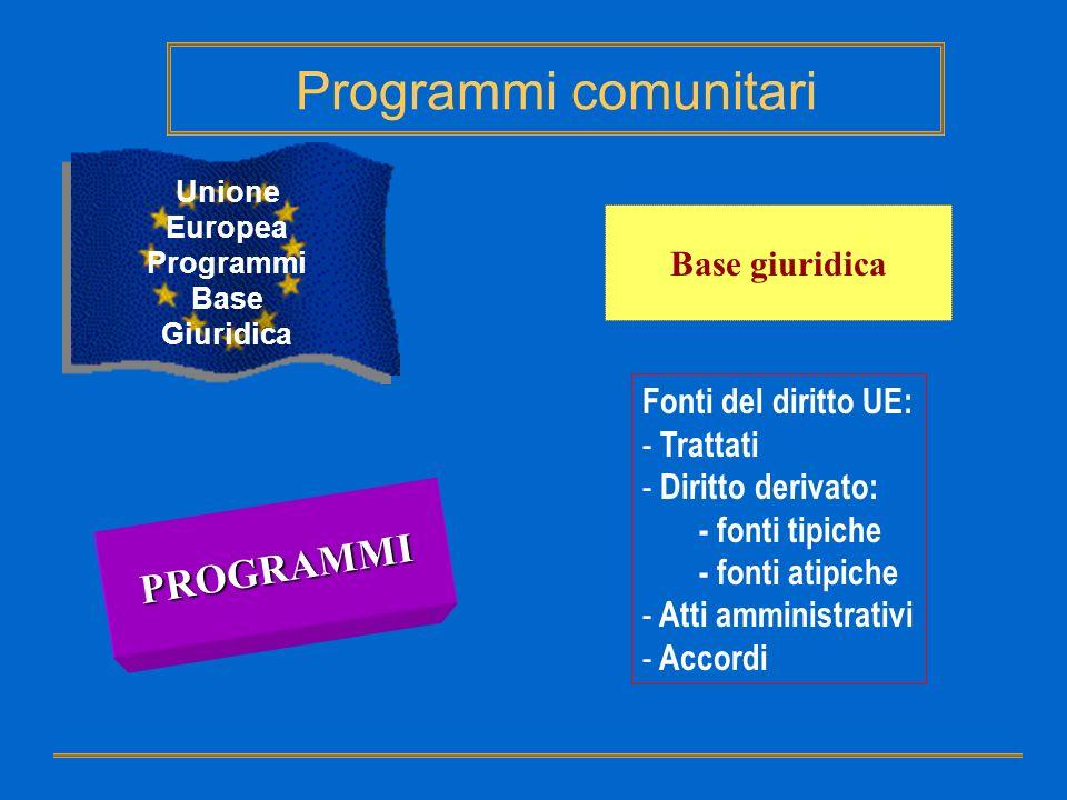 Body of the Contract Annex I Technical Annex Annex II General condictions Annex III Budget Annex IV Special condictions Programmi comunitari Unione Europea Programmi – Strumenti contrattuali Grant – Struttura contratto