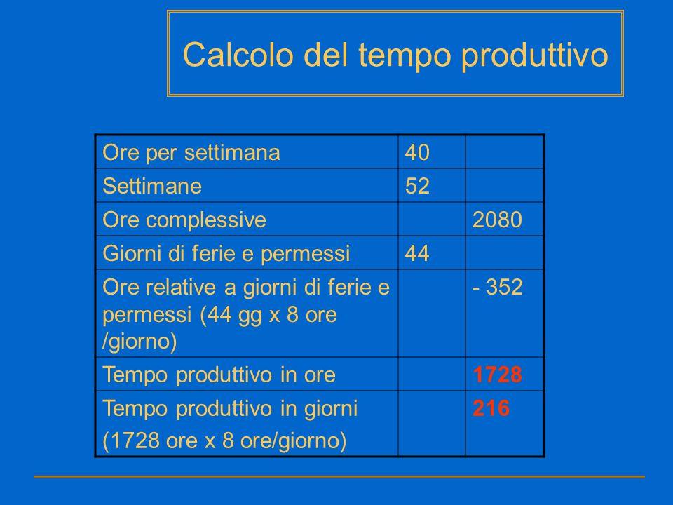 Calcolo del tempo produttivo Ore per settimana40 Settimane52 Ore complessive2080 Giorni di ferie e permessi44 Ore relative a giorni di ferie e permess