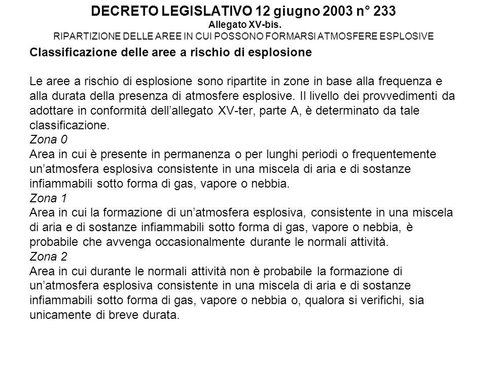 DECRETO LEGISLATIVO 12 giugno 2003 n° 233 Allegato XV-bis. RIPARTIZIONE DELLE AREE IN CUI POSSONO FORMARSI ATMOSFERE ESPLOSIVE Classificazione delle a
