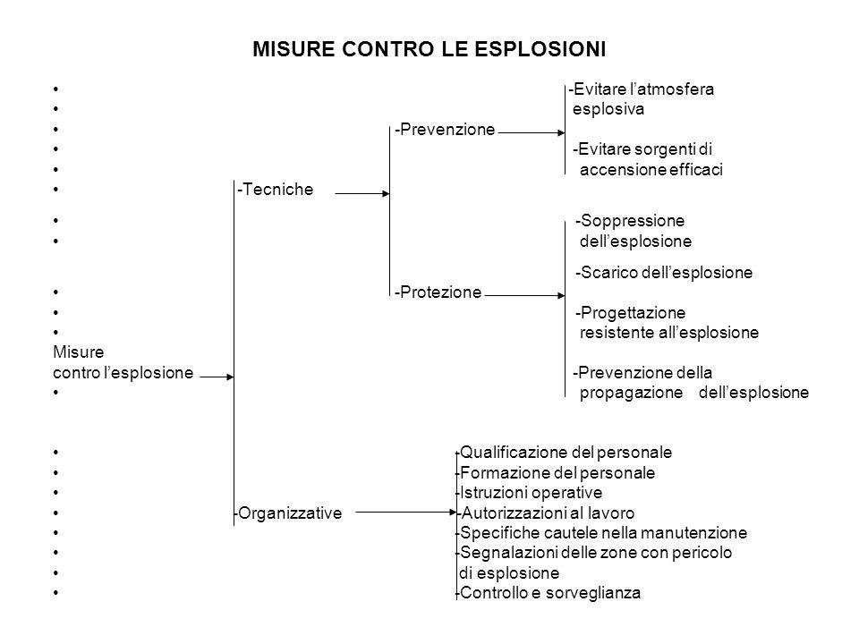 MISURE CONTRO LE ESPLOSIONI -Evitare latmosfera esplosiva -Prevenzione -Evitare sorgenti di accensione efficaci -Tecniche -Soppressione dellesplosione