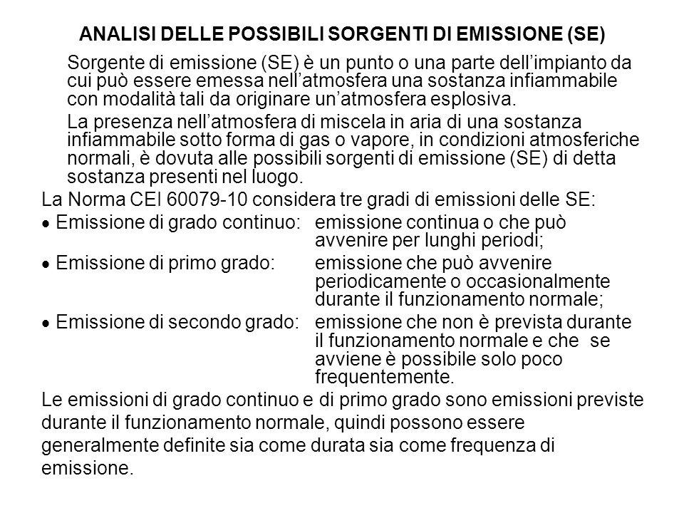 ANALISI DELLE POSSIBILI SORGENTI DI EMISSIONE (SE) Sorgente di emissione (SE) è un punto o una parte dellimpianto da cui può essere emessa nellatmosfe