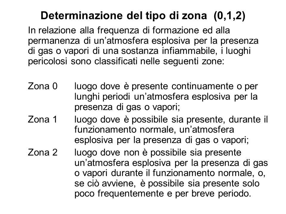 Determinazione del tipo di zona (0,1,2) In relazione alla frequenza di formazione ed alla permanenza di unatmosfera esplosiva per la presenza di gas o