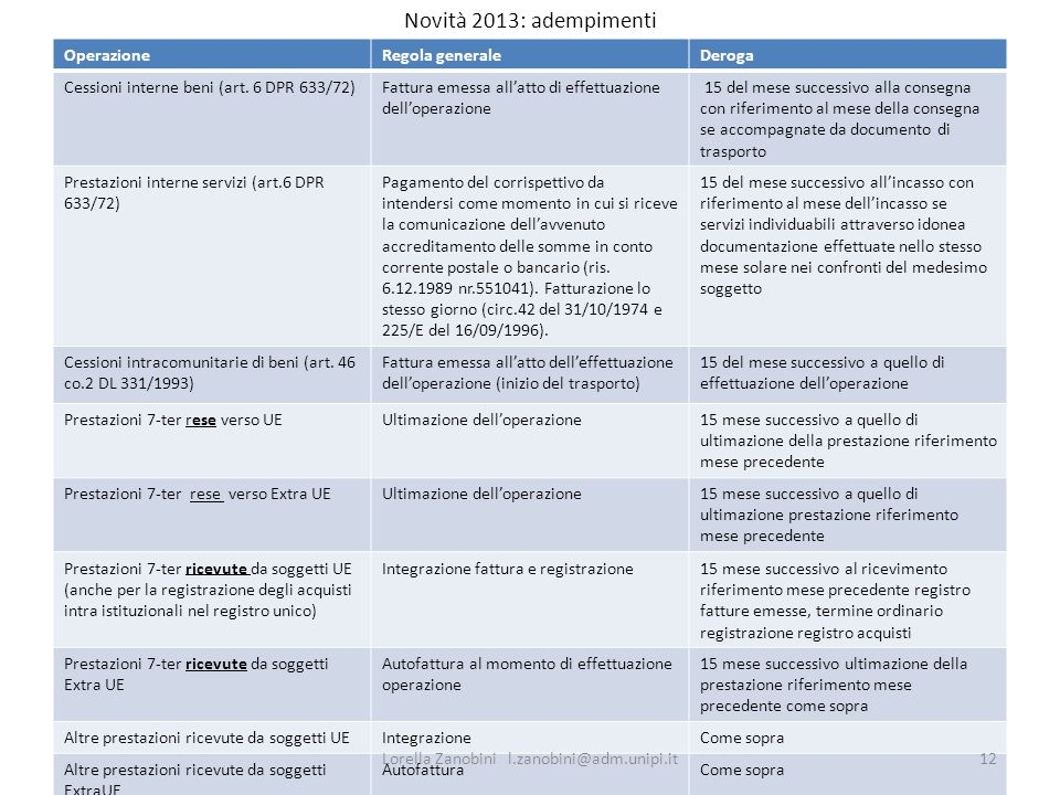 Novità 2013: adempimenti OperazioneRegola generaleDeroga Cessioni interne beni (art. 6 DPR 633/72)Fattura emessa allatto di effettuazione delloperazio