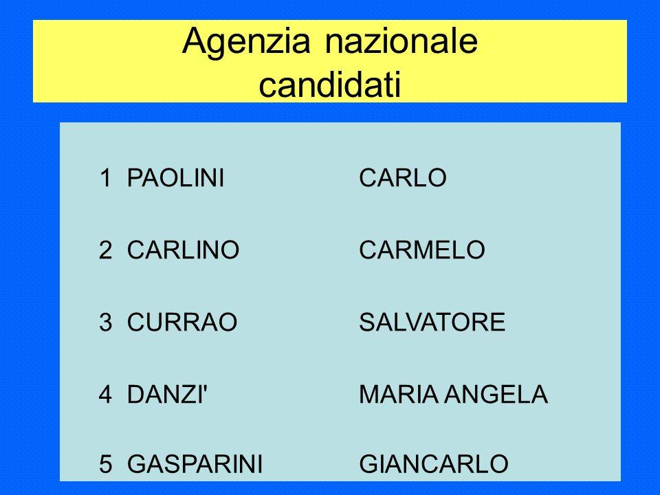 Agenzia regionale Toscana candidati 1PARADISOTERESA TEODOLINDA 2LE DONNEANTONIO 3LAZZARINILUCA 4ONORATIROBERTO 5RUBOLINOGIOVANNI