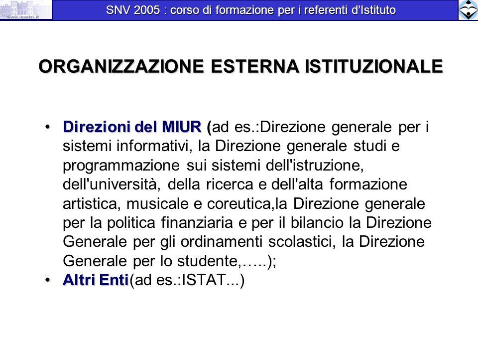 ORGANIZZAZIONE ESTERNA ISTITUZIONALE Direzioni del MIURDirezioni del MIUR (ad es.:Direzione generale per i sistemi informativi, la Direzione generale
