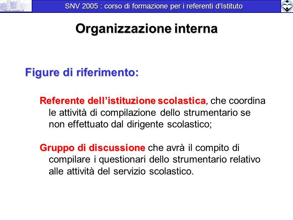 Organizzazione interna Figure di riferimento: Referente dellistituzione scolastica Referente dellistituzione scolastica, che coordina le attività di c