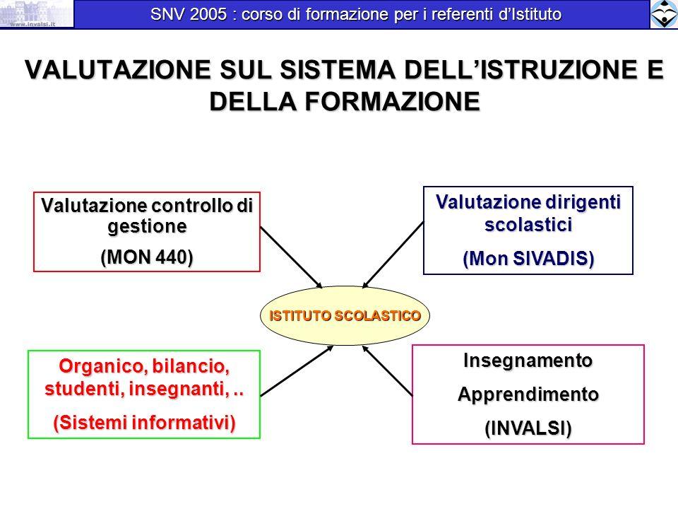 VALUTAZIONE SUL SISTEMA DELLISTRUZIONE E DELLA FORMAZIONE Valutazione dirigenti scolastici (Mon SIVADIS) InsegnamentoApprendimento(INVALSI) Organico,