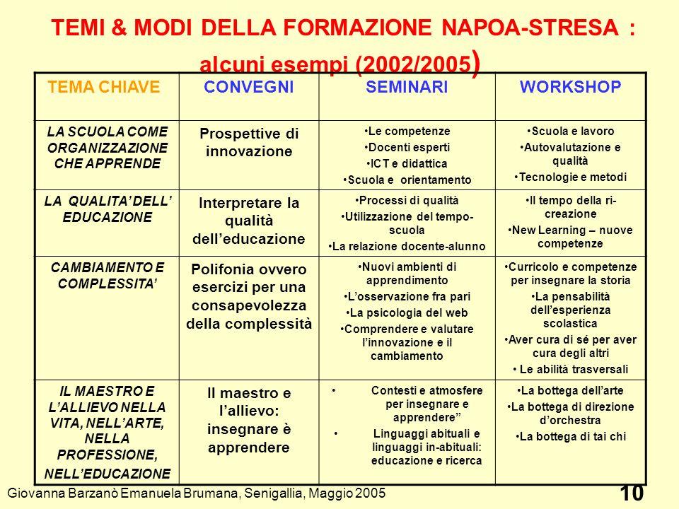TEMI & MODI DELLA FORMAZIONE NAPOA-STRESA : alcuni esempi (2002/2005 ) TEMA CHIAVECONVEGNISEMINARIWORKSHOP LA SCUOLA COME ORGANIZZAZIONE CHE APPRENDE