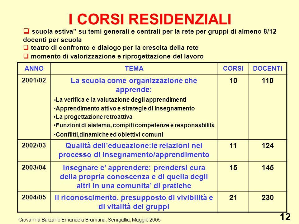 I CORSI RESIDENZIALI ANNOTEMACORSIDOCENTI 2001/02 La scuola come organizzazione che apprende: - La verifica e la valutazione degli apprendimenti Appre