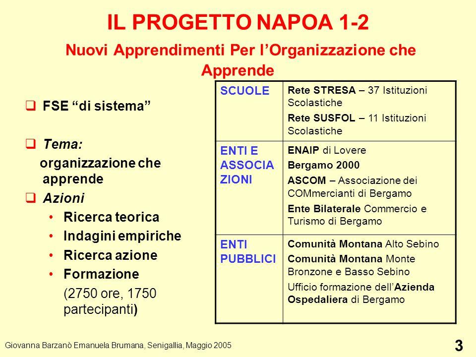 IL PROGETTO NAPOA 1-2 Nuovi Apprendimenti Per lOrganizzazione che Apprende FSE di sistema Tema: organizzazione che apprende Azioni Ricerca teorica Ind