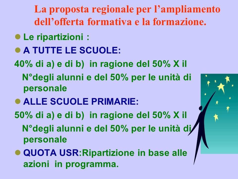 Ampliamento dellofferta formativa e formazione (lettera a) della L.C. n°66/03) Risorse: a)POF:Euro 2.191.500 b)FORMAZIONE:fino al 15% Quota riservata