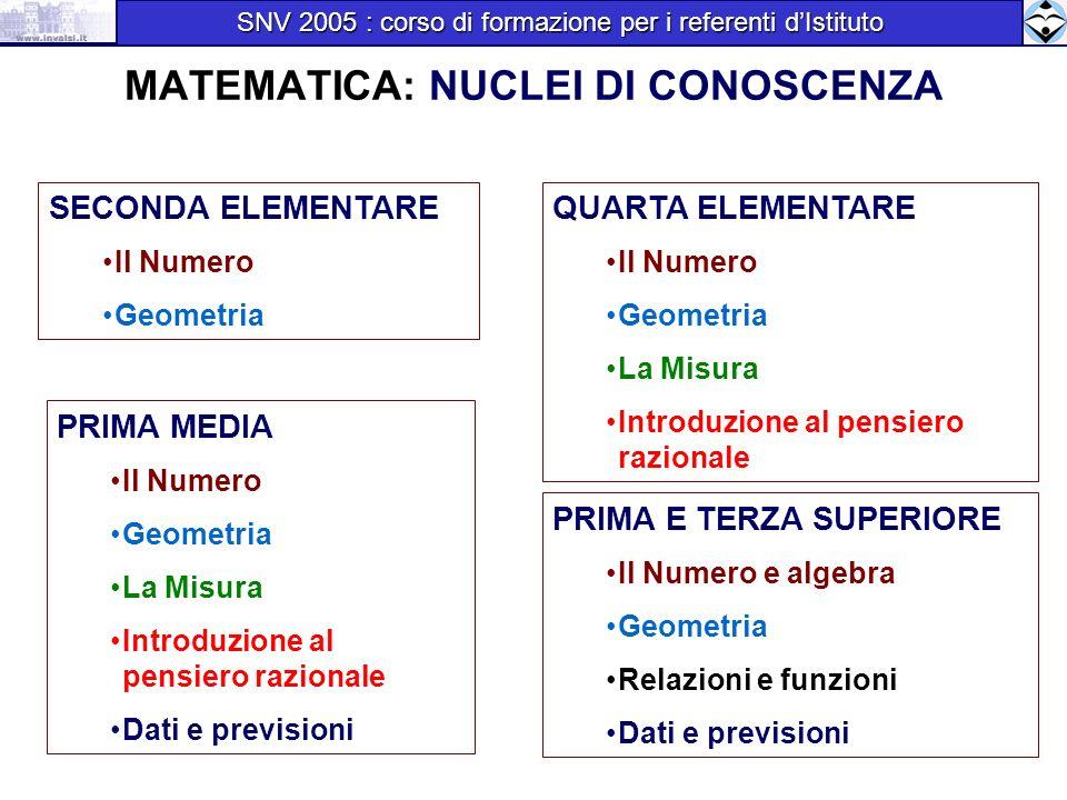MATEMATICA: NUCLEI DI CONOSCENZA SECONDA ELEMENTARE Il Numero Geometria QUARTA ELEMENTARE Il Numero Geometria La Misura Introduzione al pensiero razio