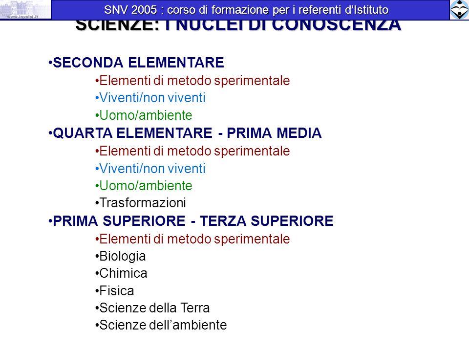 SCIENZE: I NUCLEI DI CONOSCENZA SECONDA ELEMENTARE Elementi di metodo sperimentale Viventi/non viventi Uomo/ambiente QUARTA ELEMENTARE - PRIMA MEDIA E