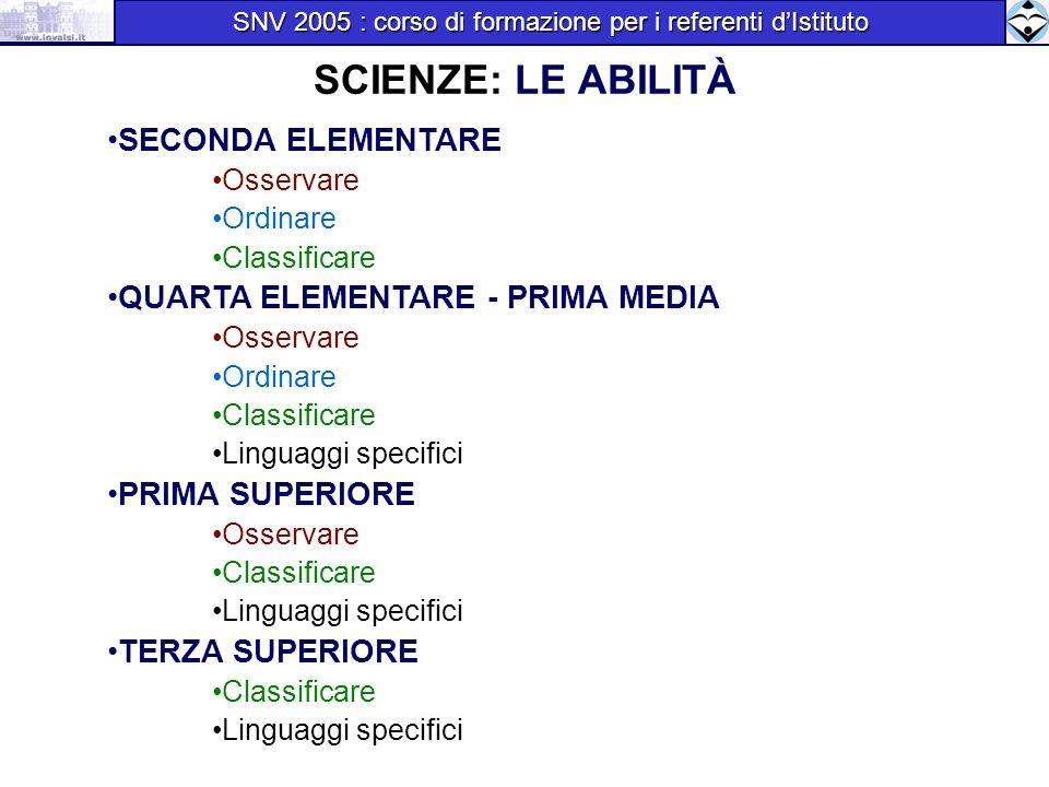 SCIENZE: LE ABILITÀ SECONDA ELEMENTARE Osservare Ordinare Classificare QUARTA ELEMENTARE - PRIMA MEDIA Osservare Ordinare Classificare Linguaggi speci