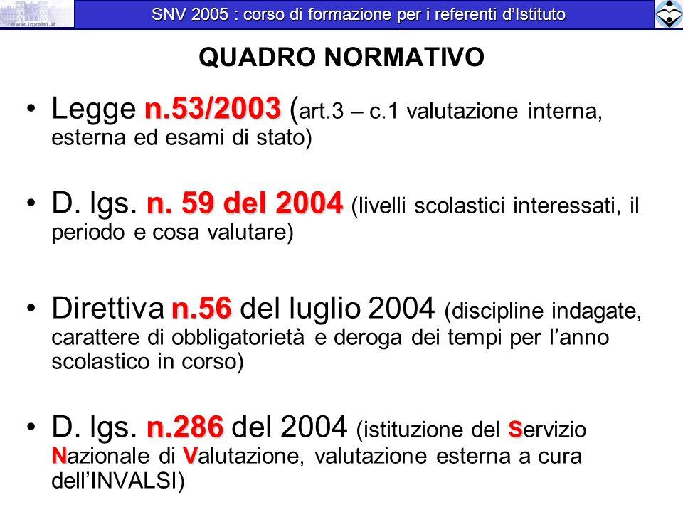 QUADRO NORMATIVO n.53/2003Legge n.53/2003 ( art.3 – c.1 valutazione interna, esterna ed esami di stato) n. 59 del 2004D. lgs. n. 59 del 2004 (livelli