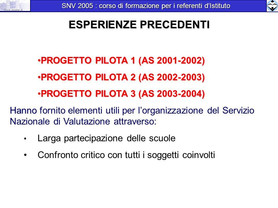 ESPERIENZE PRECEDENTI SNV 2005 : corso di formazione per i referenti dIstituto SNV 2005 : corso di formazione per i referenti dIstituto PROGETTO PILOTA 1 (AS 2001-2002)PROGETTO PILOTA 1 (AS 2001-2002) PROGETTO PILOTA 2 (AS 2002-2003)PROGETTO PILOTA 2 (AS 2002-2003) PROGETTO PILOTA 3 (AS 2003-2004)PROGETTO PILOTA 3 (AS 2003-2004) Hanno Hanno fornito elementi utili per lorganizzazione del Servizio Nazionale di Valutazione attraverso: Larga partecipazione delle scuole Confronto critico con tutti i soggetti coinvolti