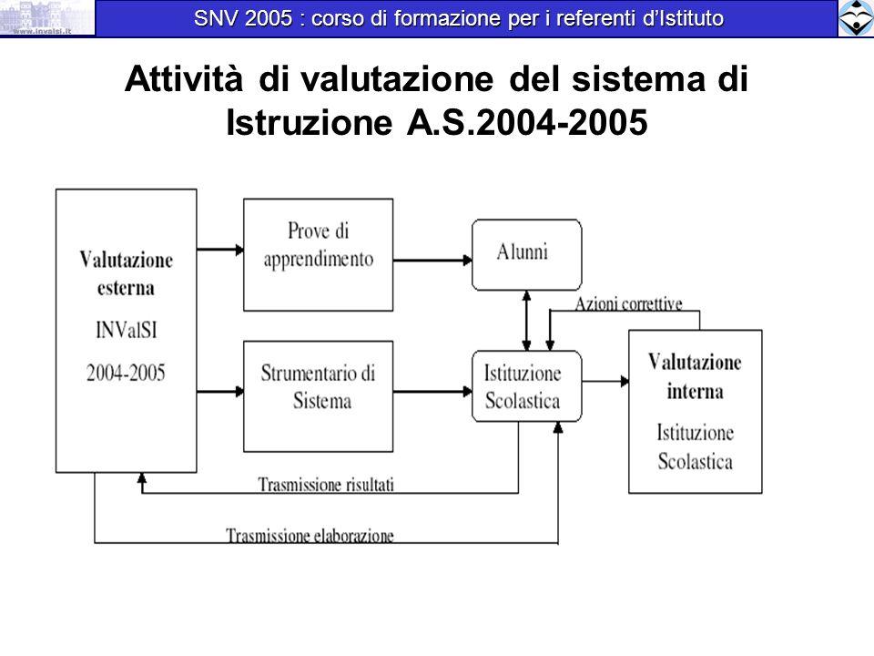 Attività di valutazione del sistema di Istruzione A.S.2004-2005 SNV 2005 : corso di formazione per i referenti dIstituto SNV 2005 : corso di formazione per i referenti dIstituto