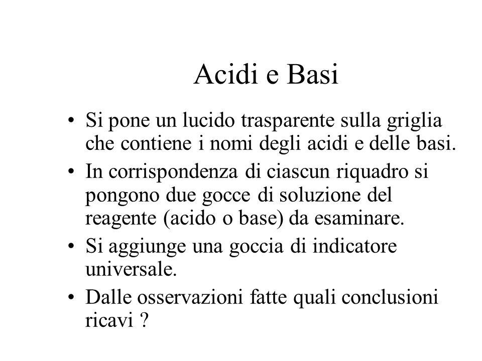 Acidi e Basi Si pone un lucido trasparente sulla griglia che contiene i nomi degli acidi e delle basi. In corrispondenza di ciascun riquadro si pongon