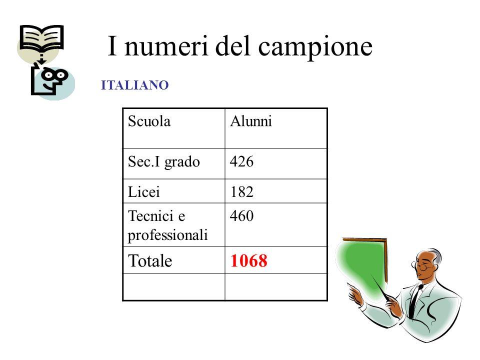 I numeri del campione ScuolaAlunni Sec.I grado426 Licei182 Tecnici e professionali 460 Totale1068 ITALIANO