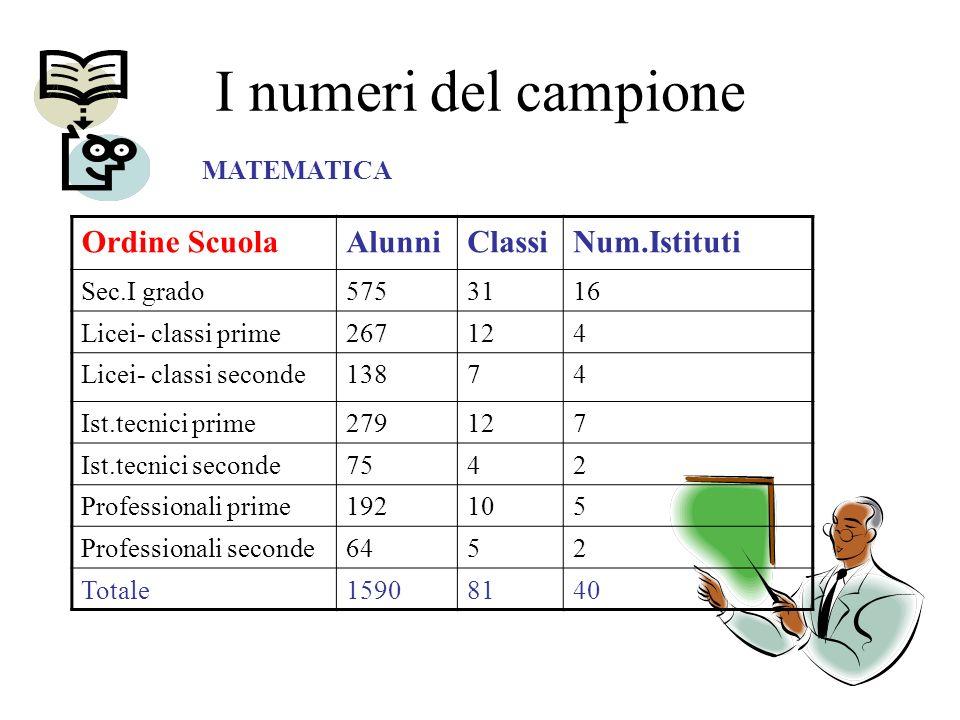 I numeri del campione Ordine ScuolaAlunniClassiNum.Istituti Sec.I grado5753116 Licei- classi prime267124 Licei- classi seconde13874 Ist.tecnici prime279127 Ist.tecnici seconde7542 Professionali prime192105 Professionali seconde6452 Totale15908140 MATEMATICA