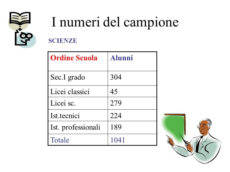 I numeri del campione Ordine ScuolaAlunni Sec.I grado304 Licei classici45 Licei sc.279 Ist.tecnici224 Ist.