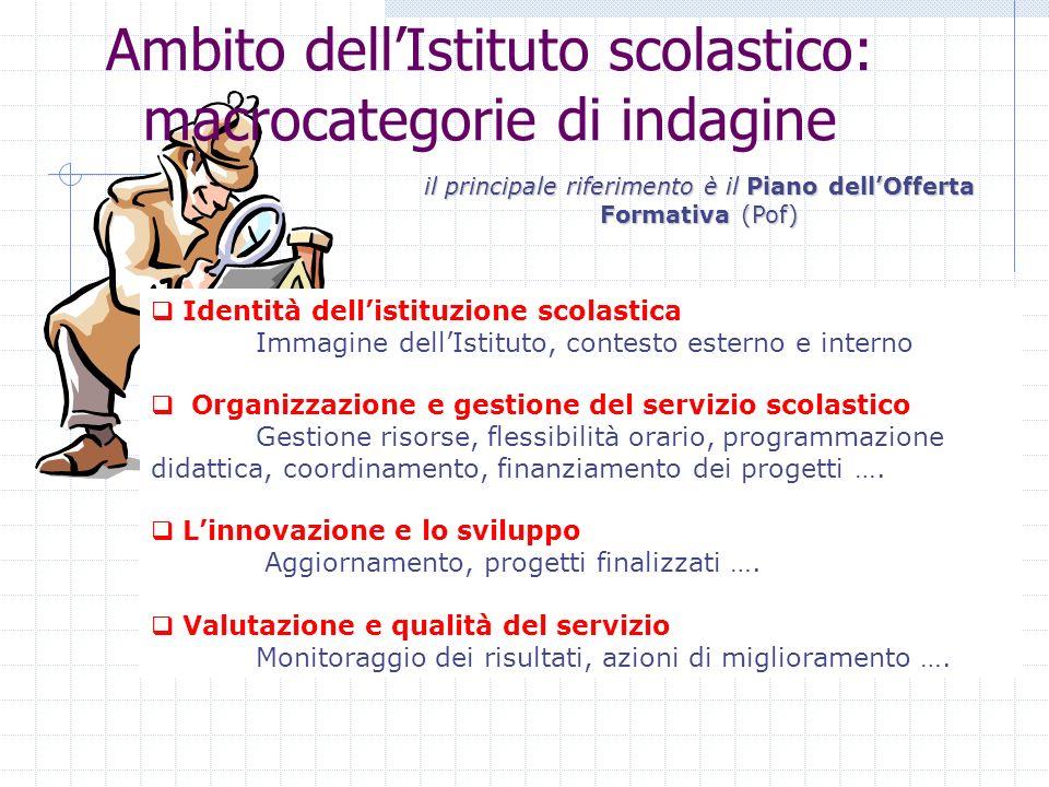 Ambito dellIstituto scolastico: macrocategorie di indagine Identità dellistituzione scolastica Immagine dellIstituto, contesto esterno e interno Organ