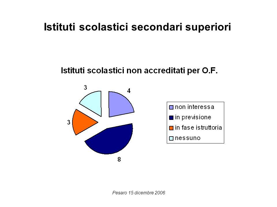 Pesaro 15 dicembre 2006 Istituti scolastici secondari superiori